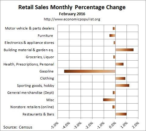 February 2016 retail sales percentage change