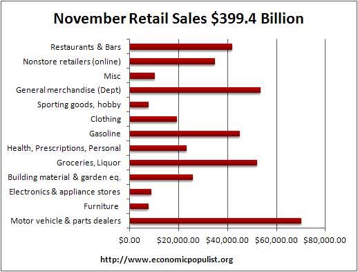 retail sales dollars November 2011