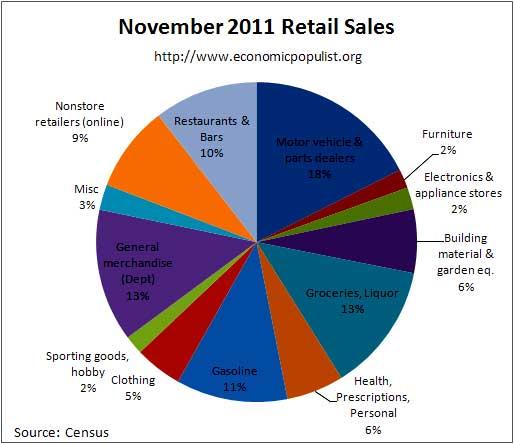 November retail sales percentages 2011