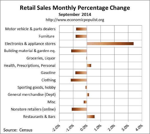 September retail sales percentage change 2014