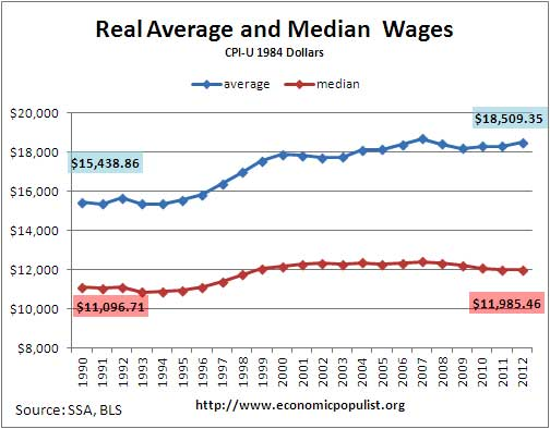real median and average wage, SSA wage data adjusted for inflation