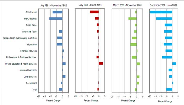 structural change employment