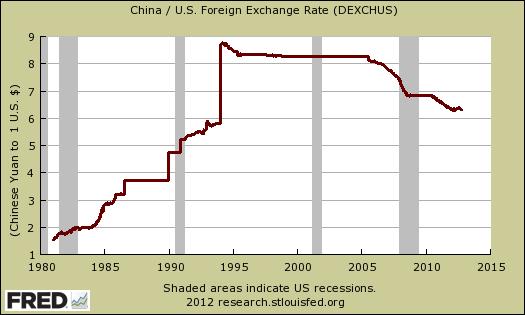 yuan dollar exchange rate