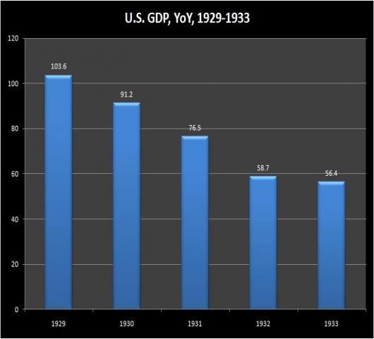 USGDPYOY%20-%201929-1933.jpg