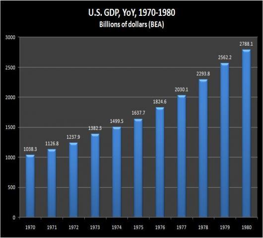 USGDPYOY - 1970-1980.jpg