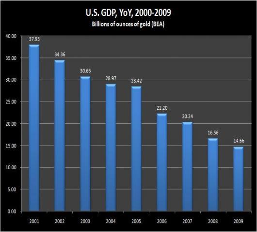 USGDPYOY(gold) - 2000-2009.jpg