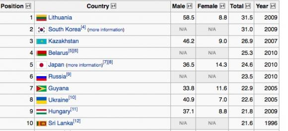Top 10 suicide rates, WTO data presented by Wiki