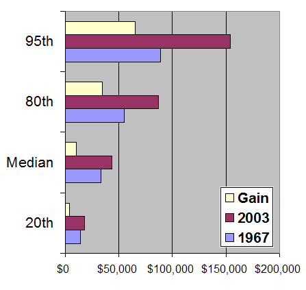 household income from 1967 to 2003