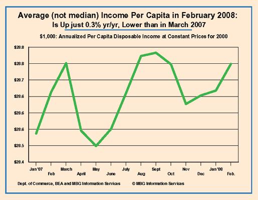 average income per capita, feb. 2008
