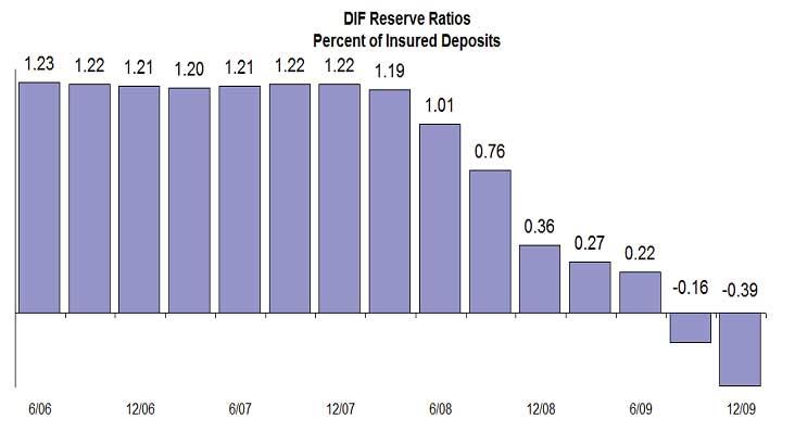 FDIC reserve ratio Q4 2009