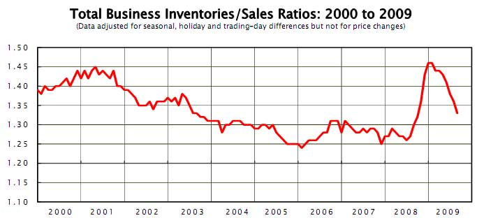 inventory sales ratio aug 2009
