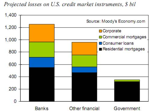 projected losses U.S. credit markets, src: Moody's