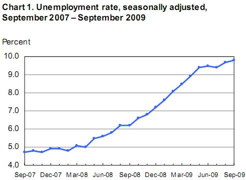 unemployment September 2009