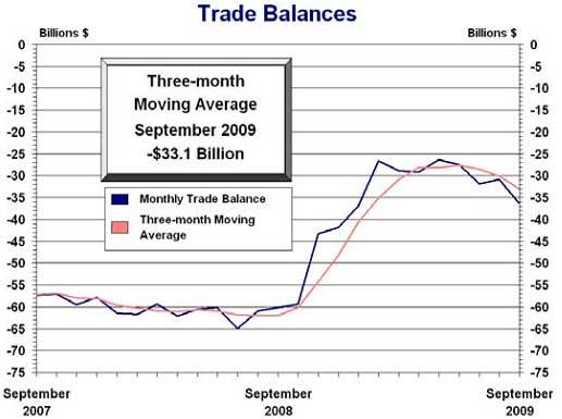 trade balance Sept. 2009