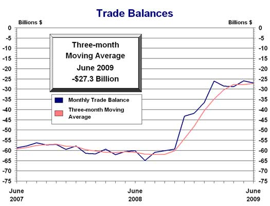 trade balance U.S. June 2009