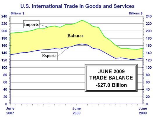 U.S. trade deficit, June 2009