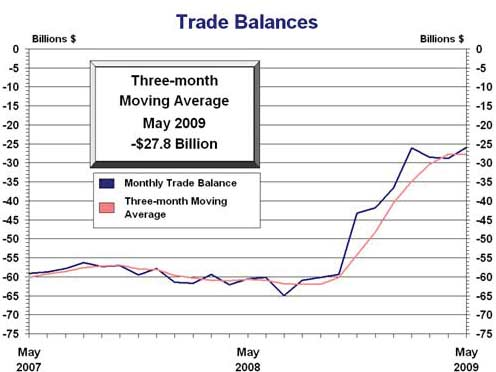 trade deficit may 2009