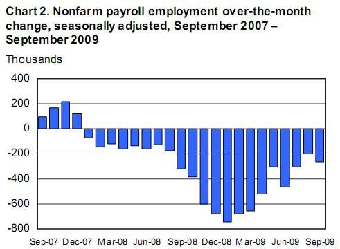 unemployment change September 2009