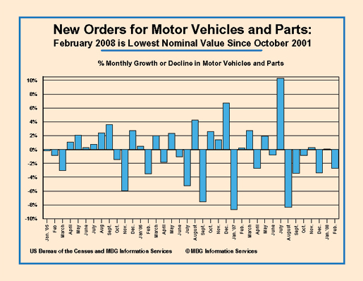 New Orders Motor Vehicles, Parts Feb 08