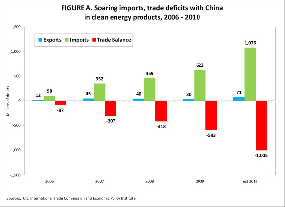 EPI China trade deficit green jobs