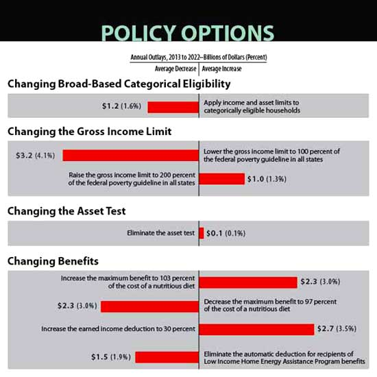 Food stamp policy recommendations CBO
