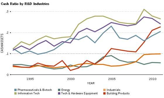 corporate cash by R&D activity