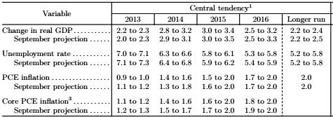 FOMC projections 12/13