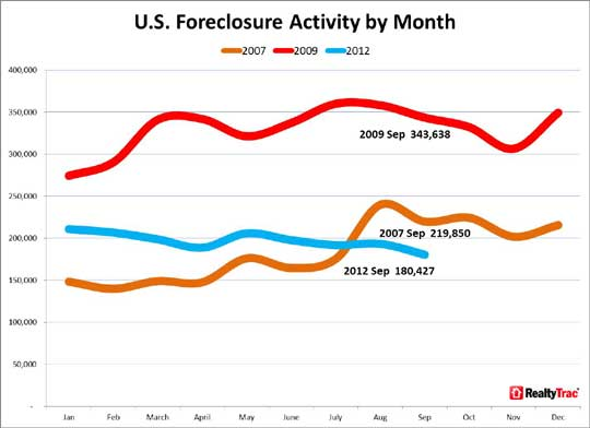 realtytrack foreclosure chg q3