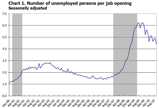 JOLTS jobs umemp 10/10