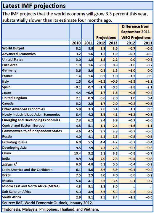 IMF GDP projections 2012 2013