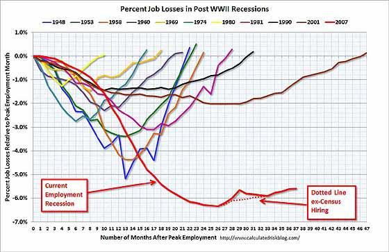 PercentJobLossesJan2011.jpg