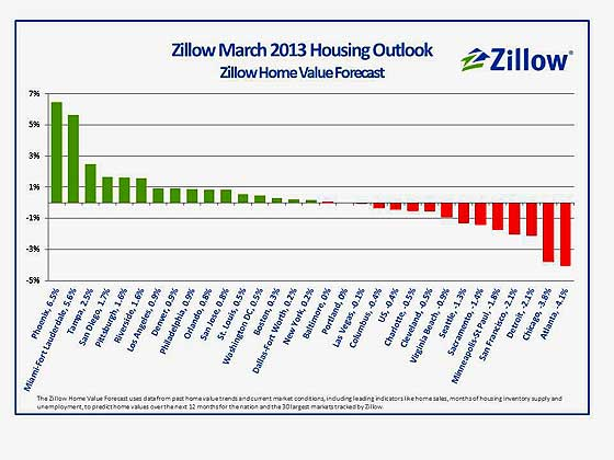 Q1 2012 Forecast Zillow