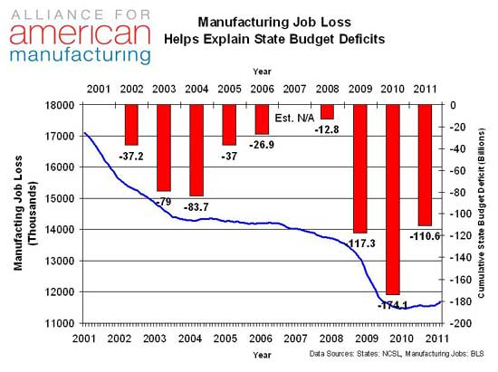 State-Budget-and-Mfg-Jobs.jpg