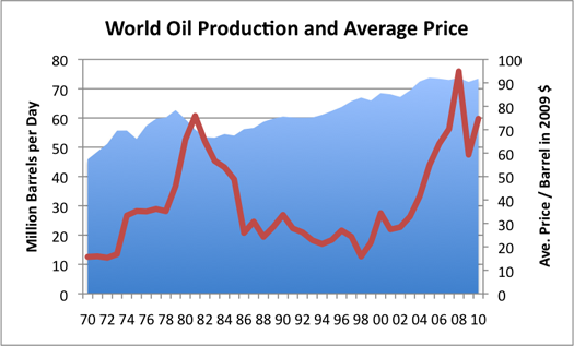 World Oil Production and Average Price.png