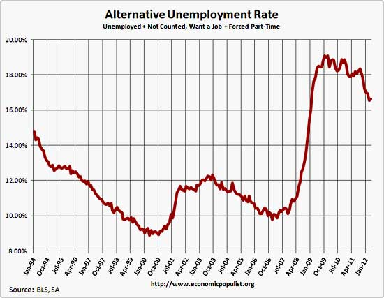unemployment rate including part-time for economic reasons and not in labor force, want a job, April 2012
