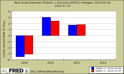 real gdp revisions, annual