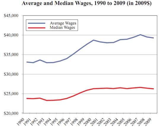 ave median wage