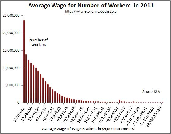 average wage per workers income bracket