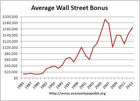 average wall street bonus