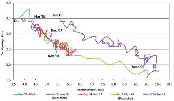 beveridge curve January 2015