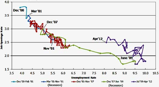 beveridge curve JOLTS April 2012