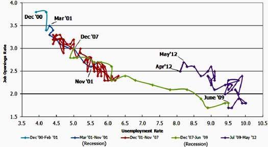 beveridge curve JOLTS May 2012