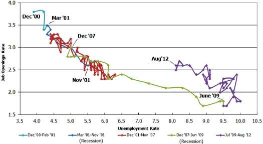 Beveridge Curve August 2012
