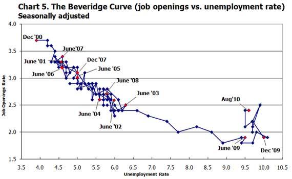 beveridge curve 10/10