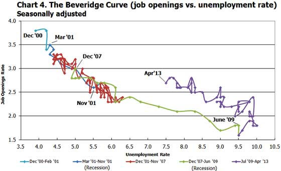 beveridge curve April 2013