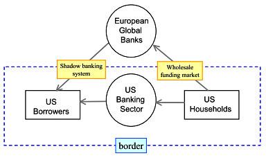 shin shadow banking europe