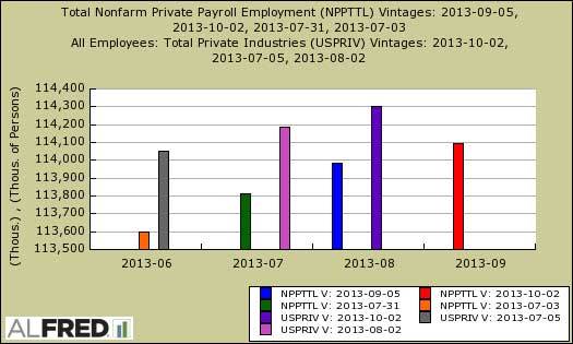 adp vs. bls before revisions 2013