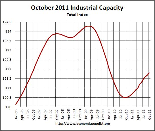 industrial capacity October 2011