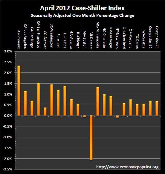 case shiller April sa monthly percentage change