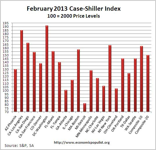 Case Shiller home price index levels  February 2013 SA